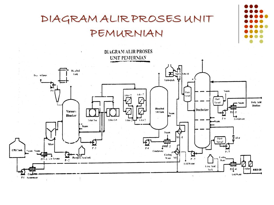 DIAGRAM ALIR PROSES UNIT PEMURNIAN