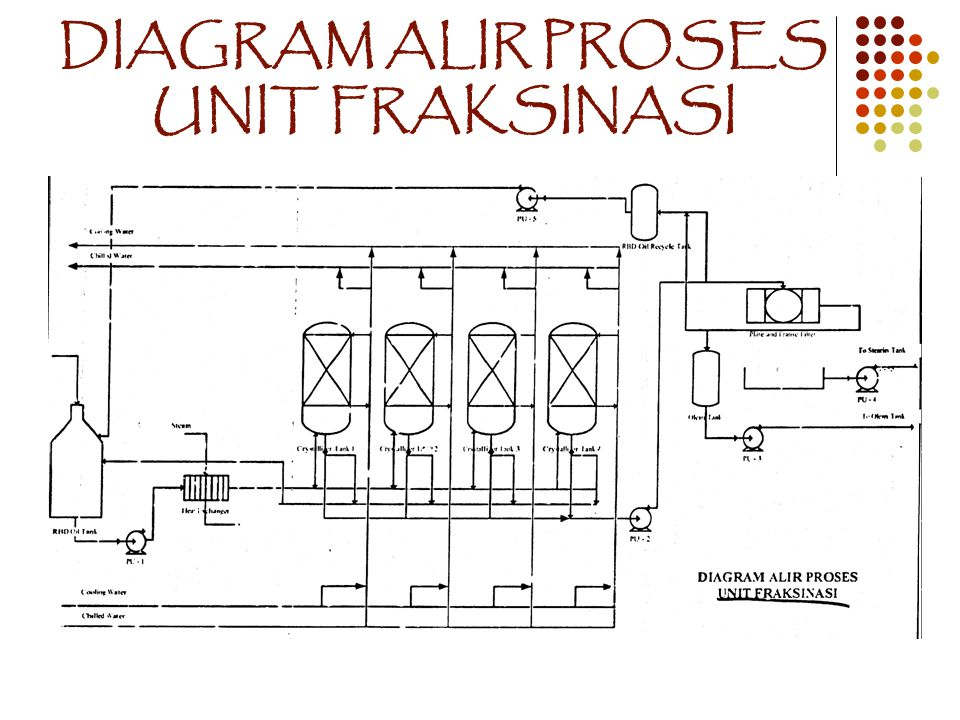 DIAGRAM ALIR PROSES UNIT FRAKSINASI