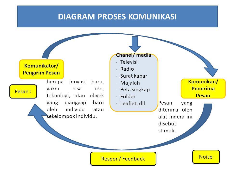 DIAGRAM PROSES KOMUNIKASI