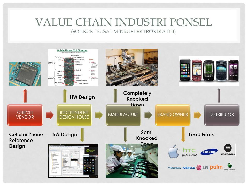 VALUE CHAIN INDUSTRI PONSEL (source: PUSAT MIKROELEKTRONIKA ITB)