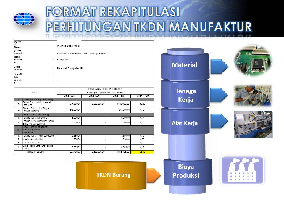 PENILAIAN OLEH PRODUSEN Biaya per 1 (satu) satuan produk