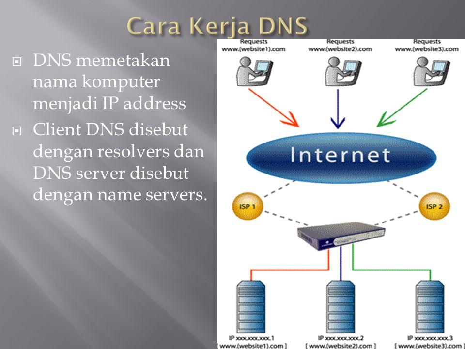 Cara Kerja DNS DNS memetakan nama komputer menjadi IP address