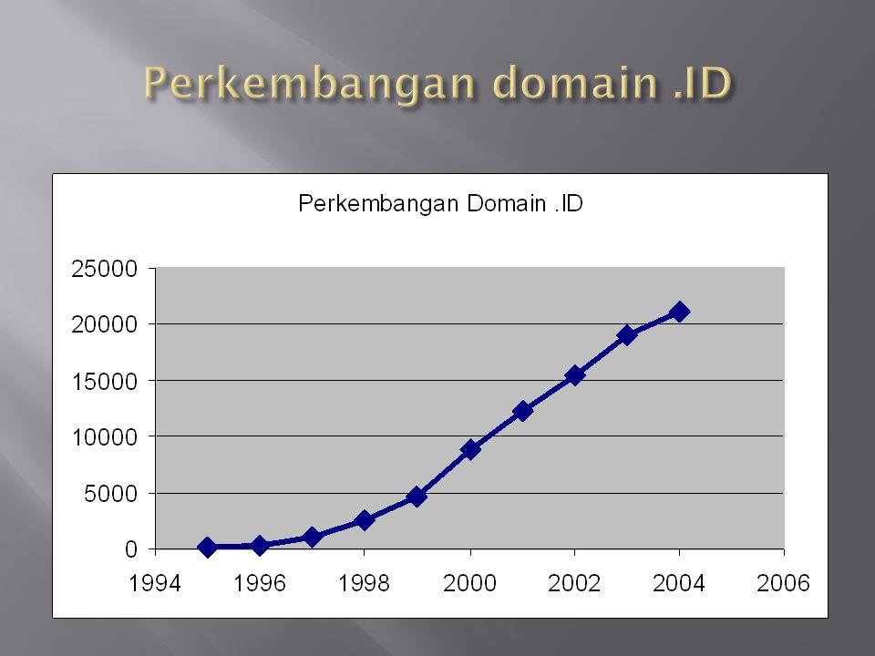 Perkembangan domain .ID