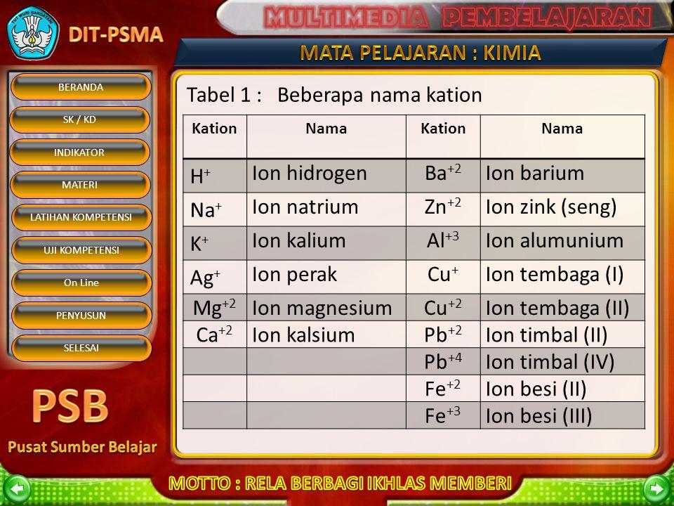Tabel 1 : Beberapa nama kation