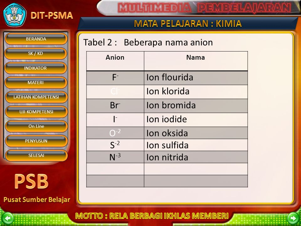 Tabel 2 : Beberapa nama anion
