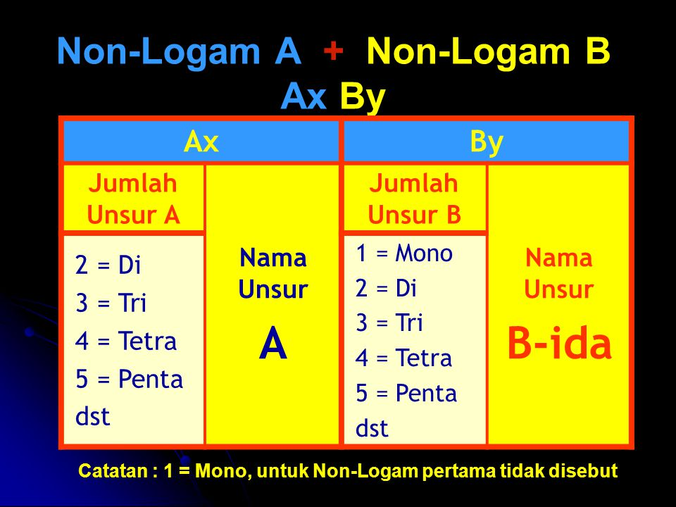 Non-Logam A + Non-Logam B Ax By