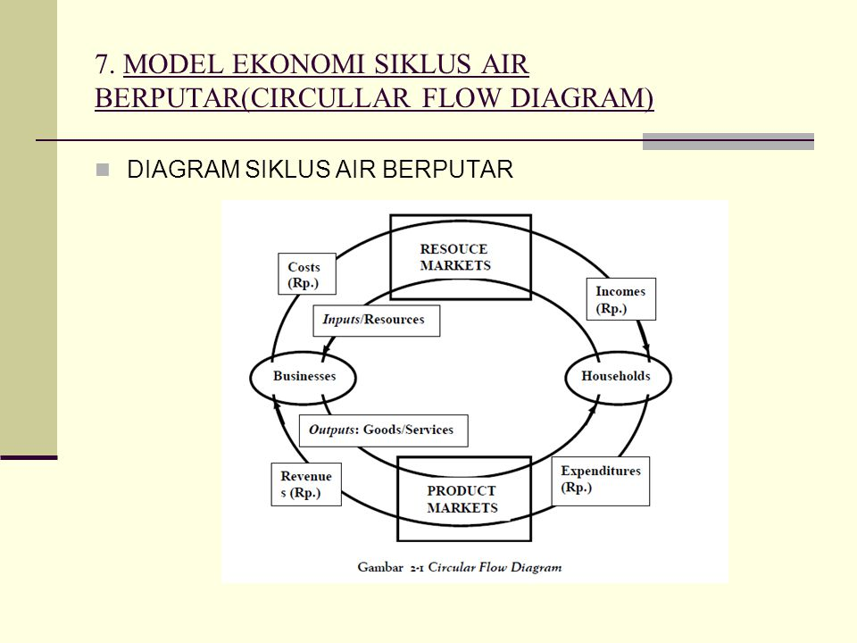 7. MODEL EKONOMI SIKLUS AIR BERPUTAR(CIRCULLAR FLOW DIAGRAM)