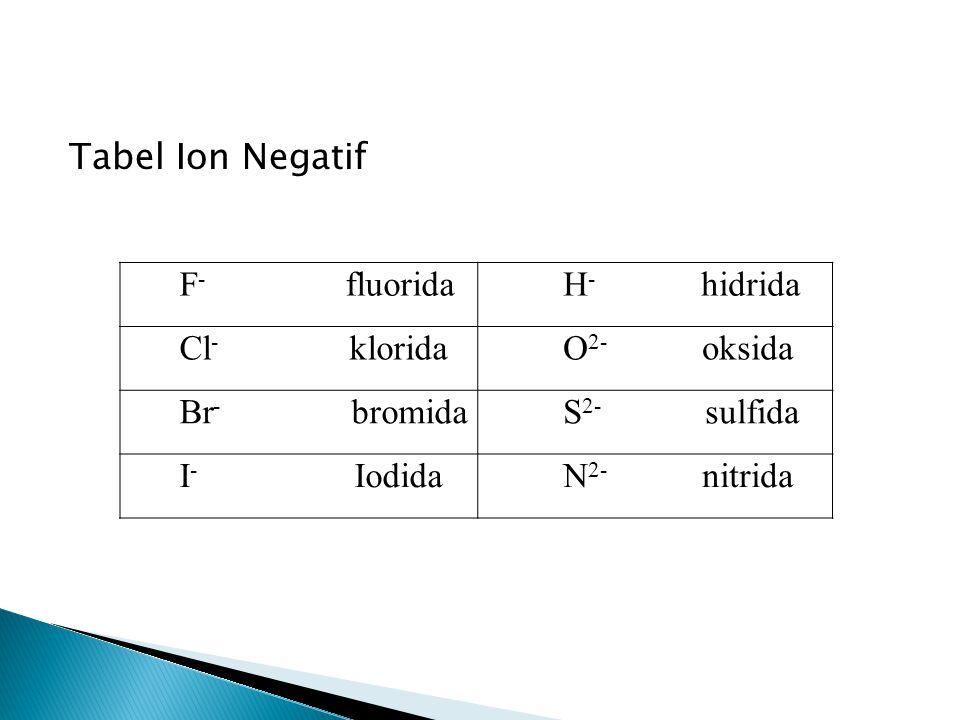 Tabel Ion Negatif F- fluorida H- hidrida Cl- klorida O2- oksida