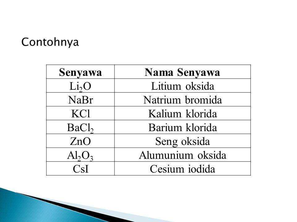 Senyawa Nama Senyawa Li2O Litium oksida NaBr Natrium bromida KCl