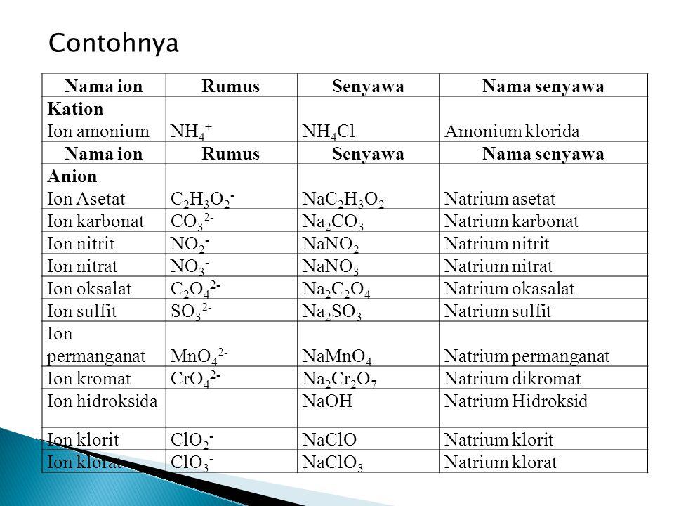 Contohnya Nama ion Rumus Senyawa Nama senyawa Kation Ion amonium NH4+