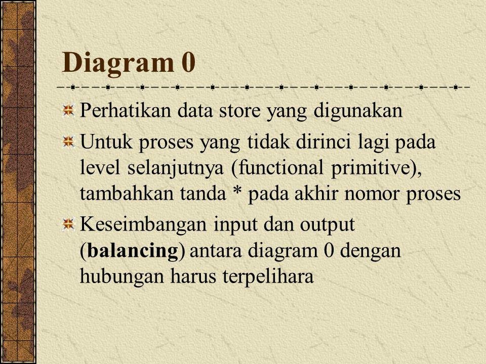 Diagram 0 Perhatikan data store yang digunakan