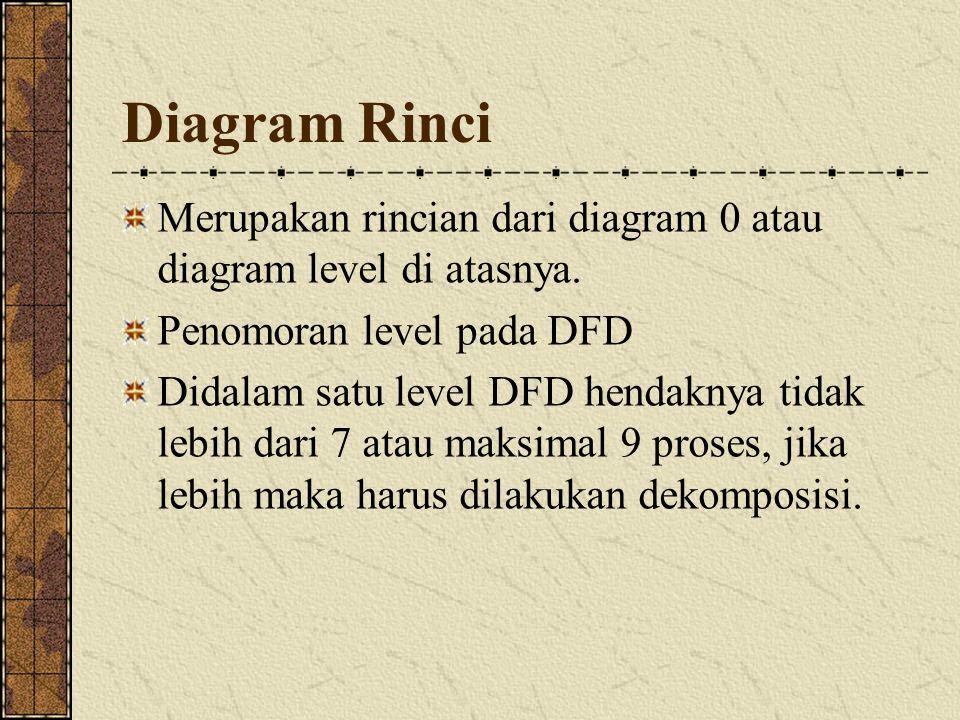 Diagram Rinci Merupakan rincian dari diagram 0 atau diagram level di atasnya. Penomoran level pada DFD.