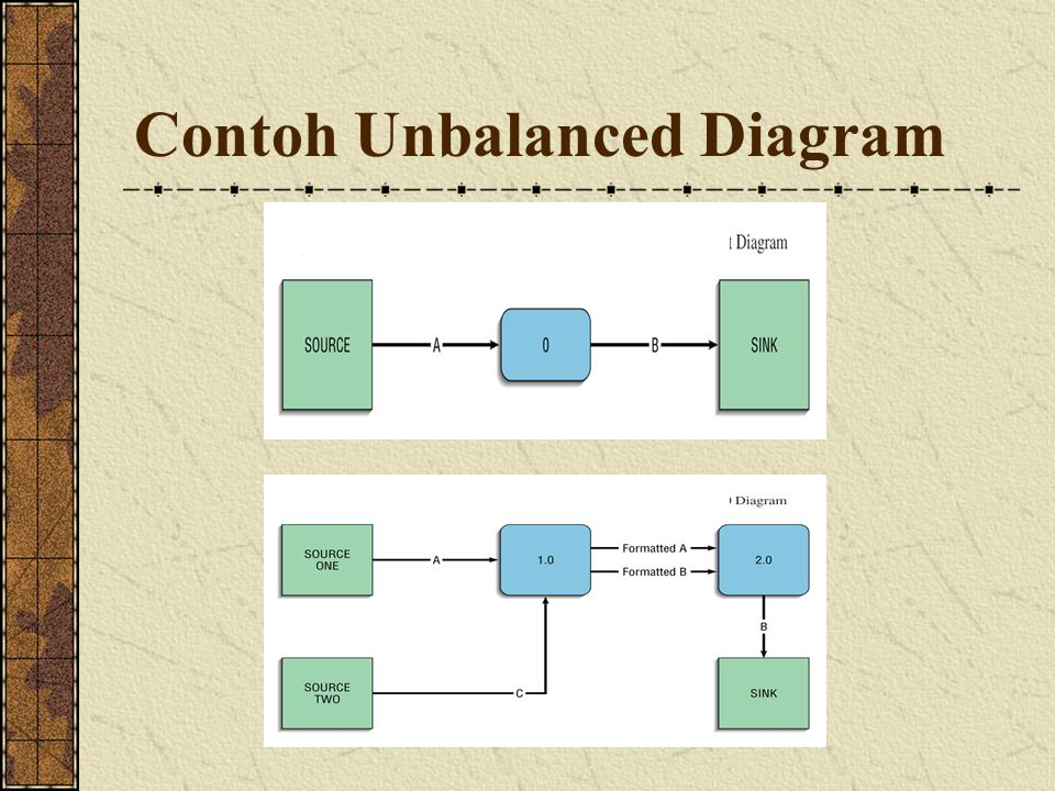 Contoh Unbalanced Diagram