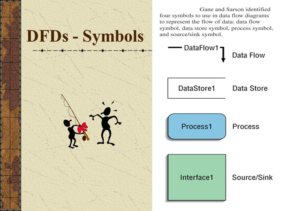 DFDs - Symbols