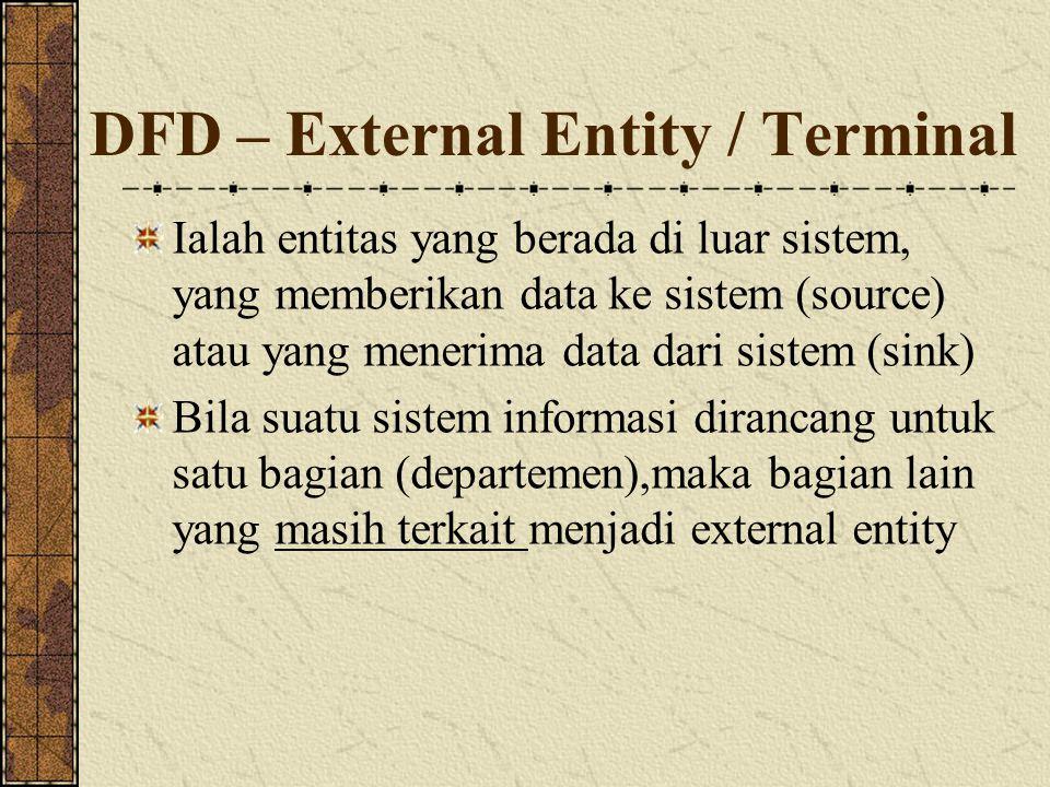 DFD – External Entity / Terminal