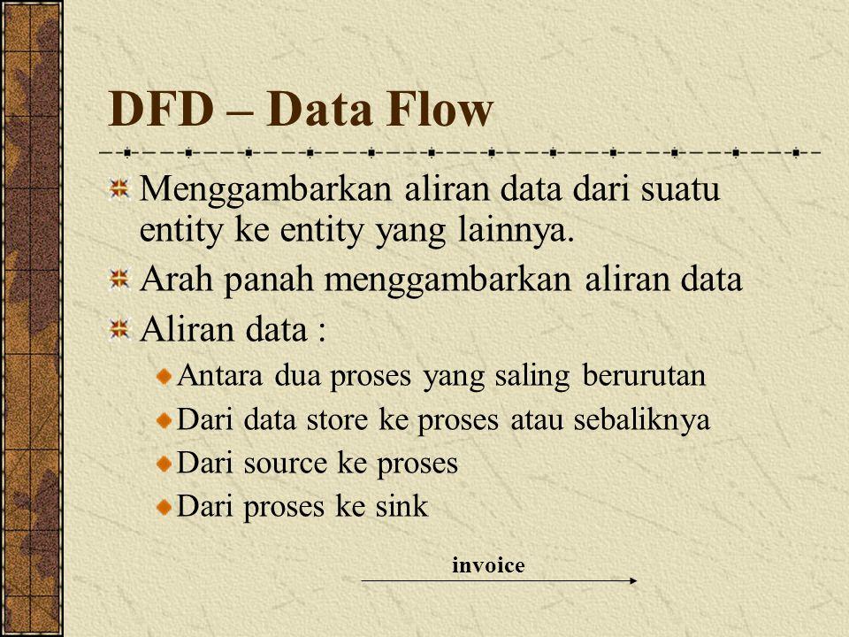 DFD – Data Flow Menggambarkan aliran data dari suatu entity ke entity yang lainnya. Arah panah menggambarkan aliran data.