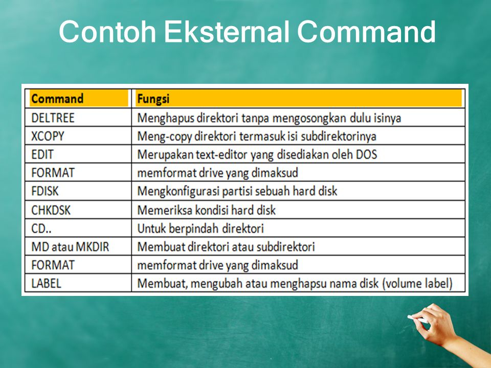 Contoh Eksternal Command