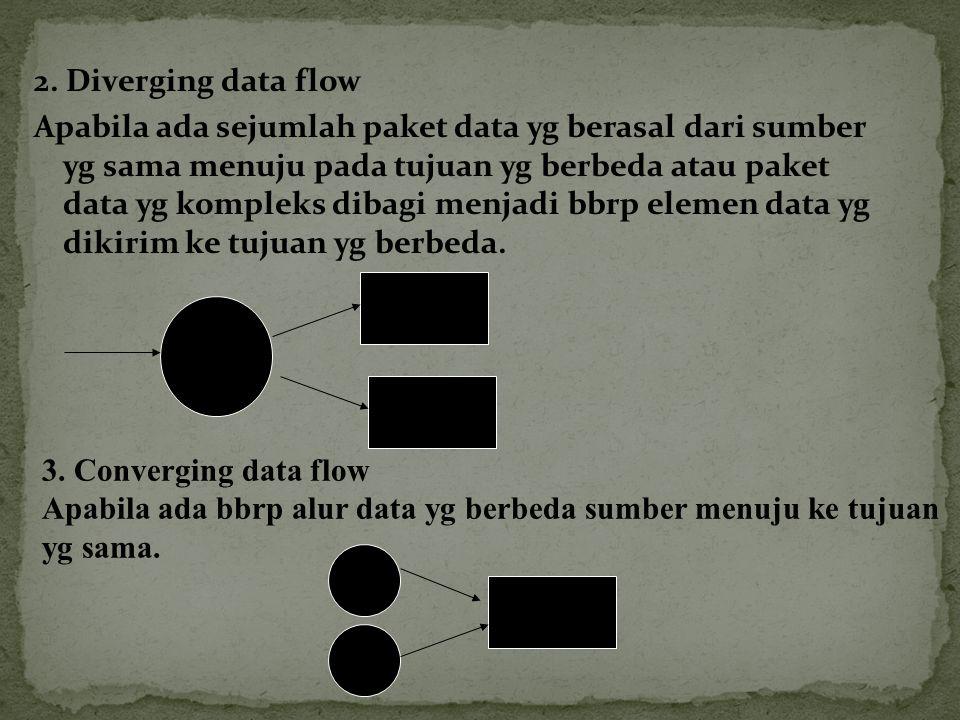 2. Diverging data flow Apabila ada sejumlah paket data yg berasal dari sumber yg sama menuju pada tujuan yg berbeda atau paket data yg kompleks dibagi menjadi bbrp elemen data yg dikirim ke tujuan yg berbeda.
