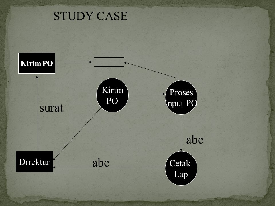 STUDY CASE surat abc abc Kirim Proses PO Input PO Direktur Cetak Lap
