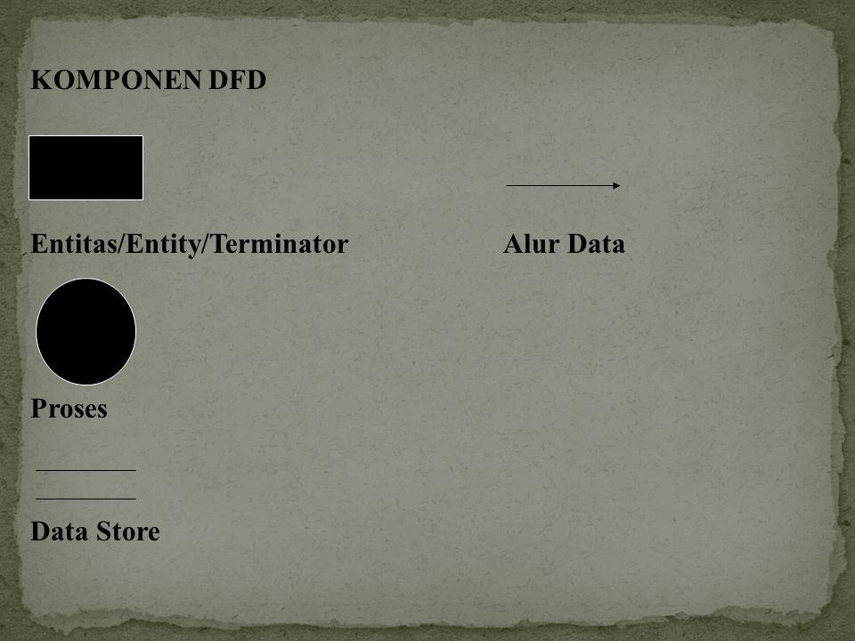KOMPONEN DFD Entitas/Entity/Terminator Alur Data Proses Data Store