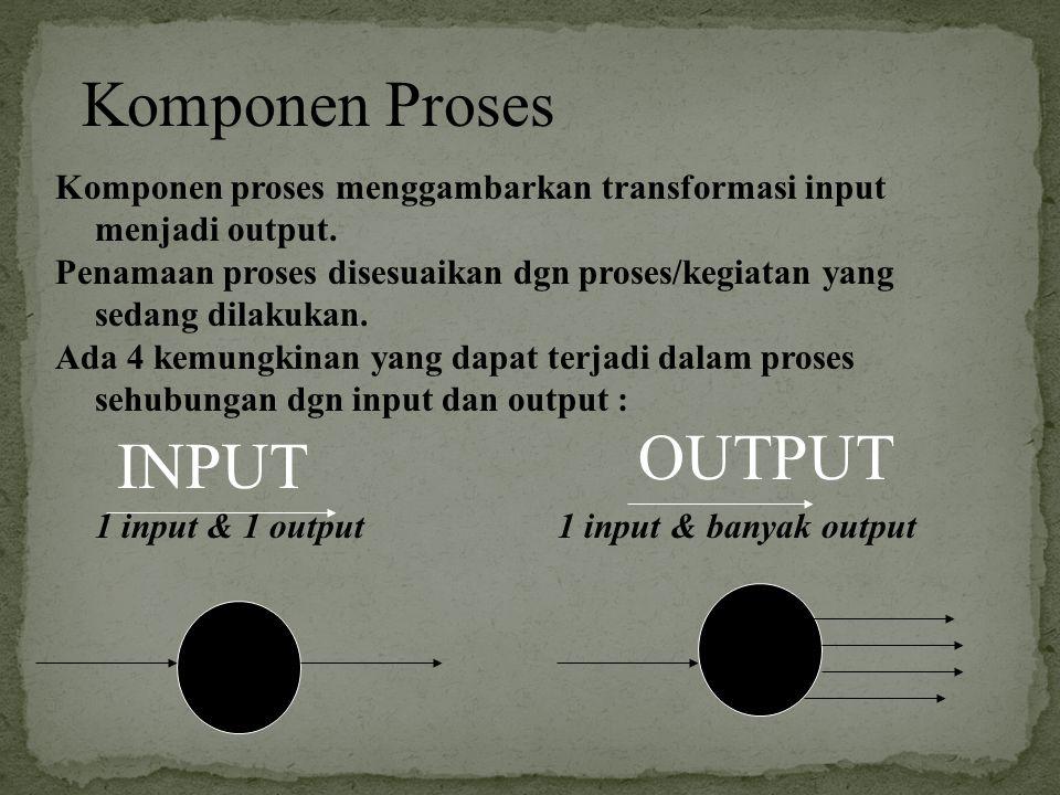 Komponen Proses OUTPUT INPUT