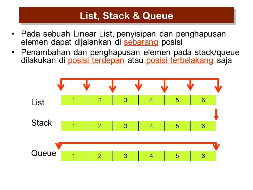 List, Stack & Queue Pada sebuah Linear List, penyisipan dan penghapusan elemen dapat dijalankan di sebarang posisi.