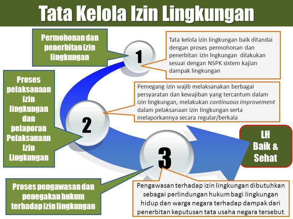 3 Tata Kelola Izin Lingkungan 2 1 LH Baik & Sehat
