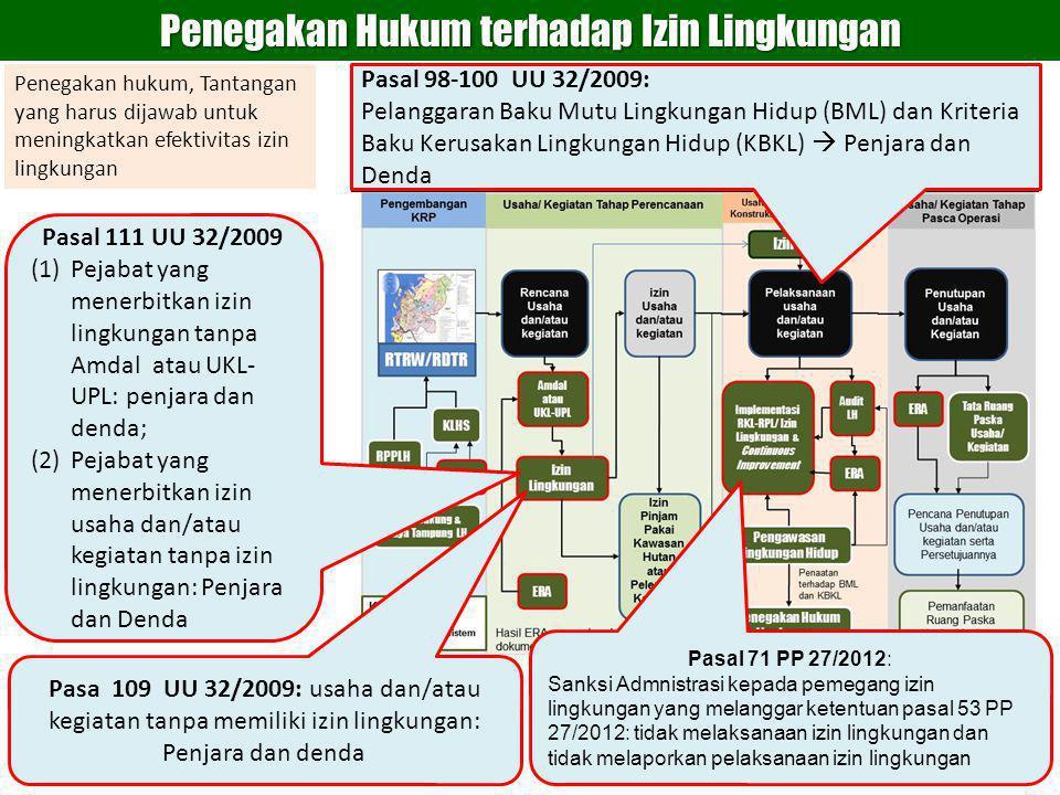 Penegakan Hukum terhadap Izin Lingkungan