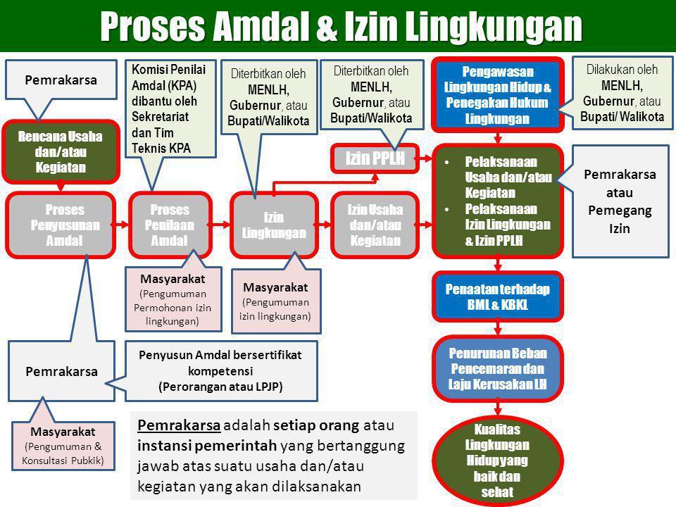 Proses Amdal & Izin Lingkungan