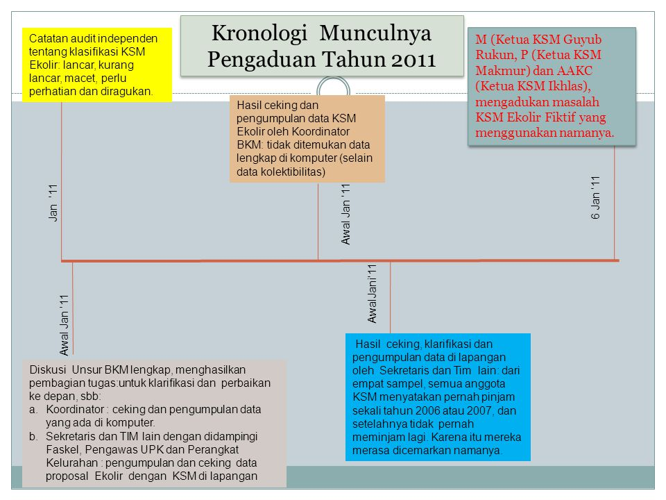 Kronologi Munculnya Pengaduan Tahun 2011