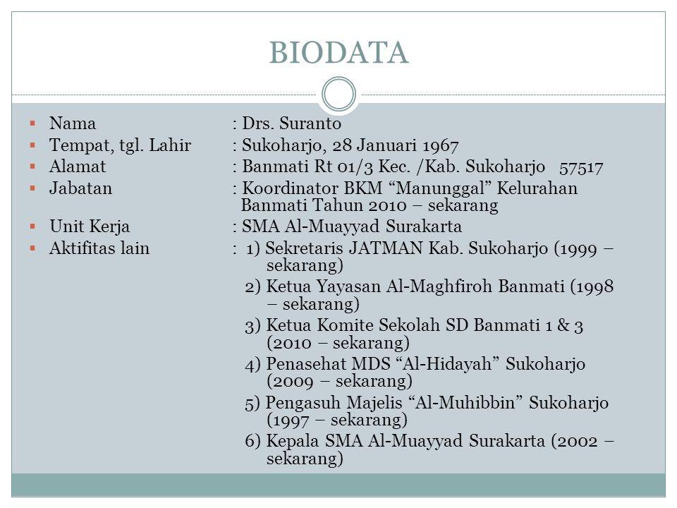 BIODATA Nama : Drs. Suranto