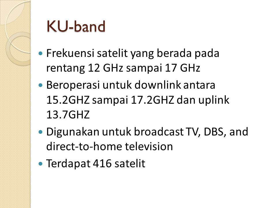 KU-band Frekuensi satelit yang berada pada rentang 12 GHz sampai 17 GHz.