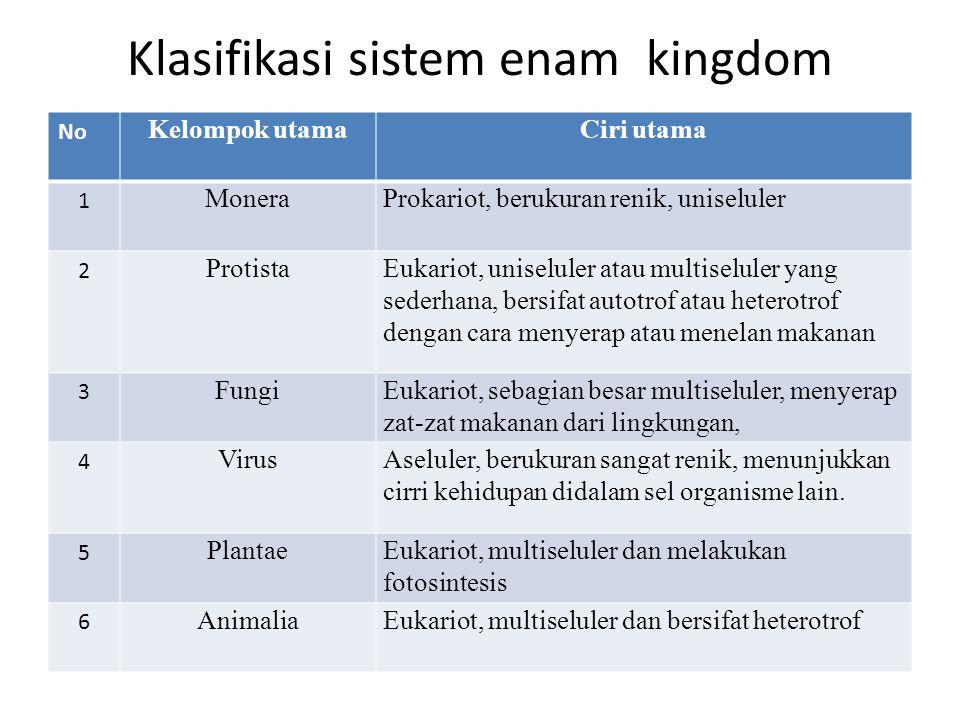 Klasifikasi sistem enam kingdom