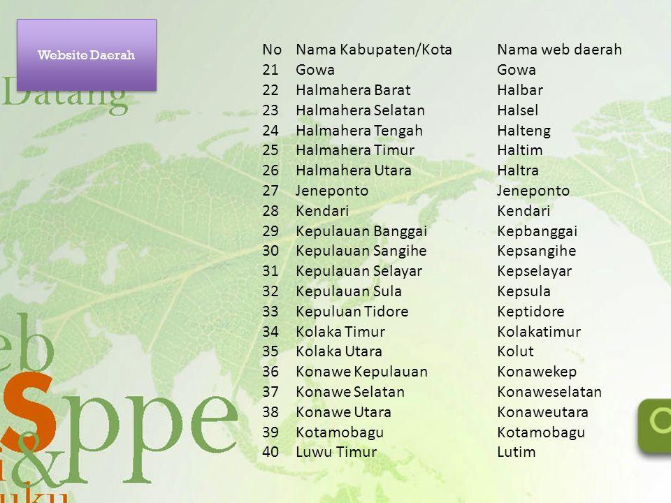 No Nama Kabupaten/Kota Nama web daerah 21 Gowa Gowa