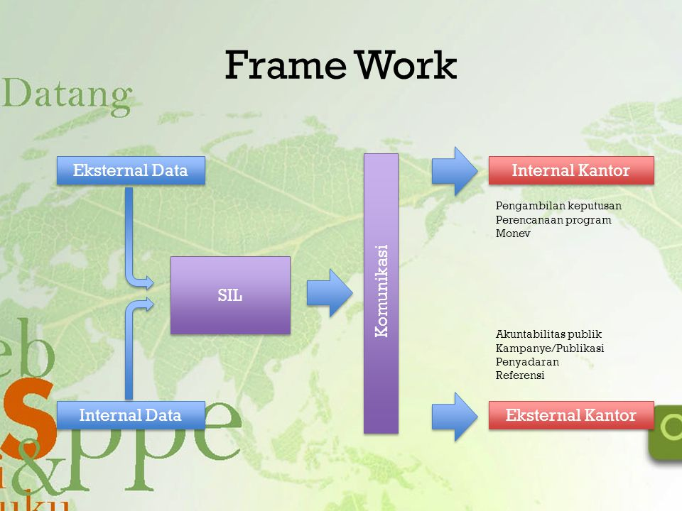 Frame Work Eksternal Data Komunikasi Internal Kantor SIL Internal Data