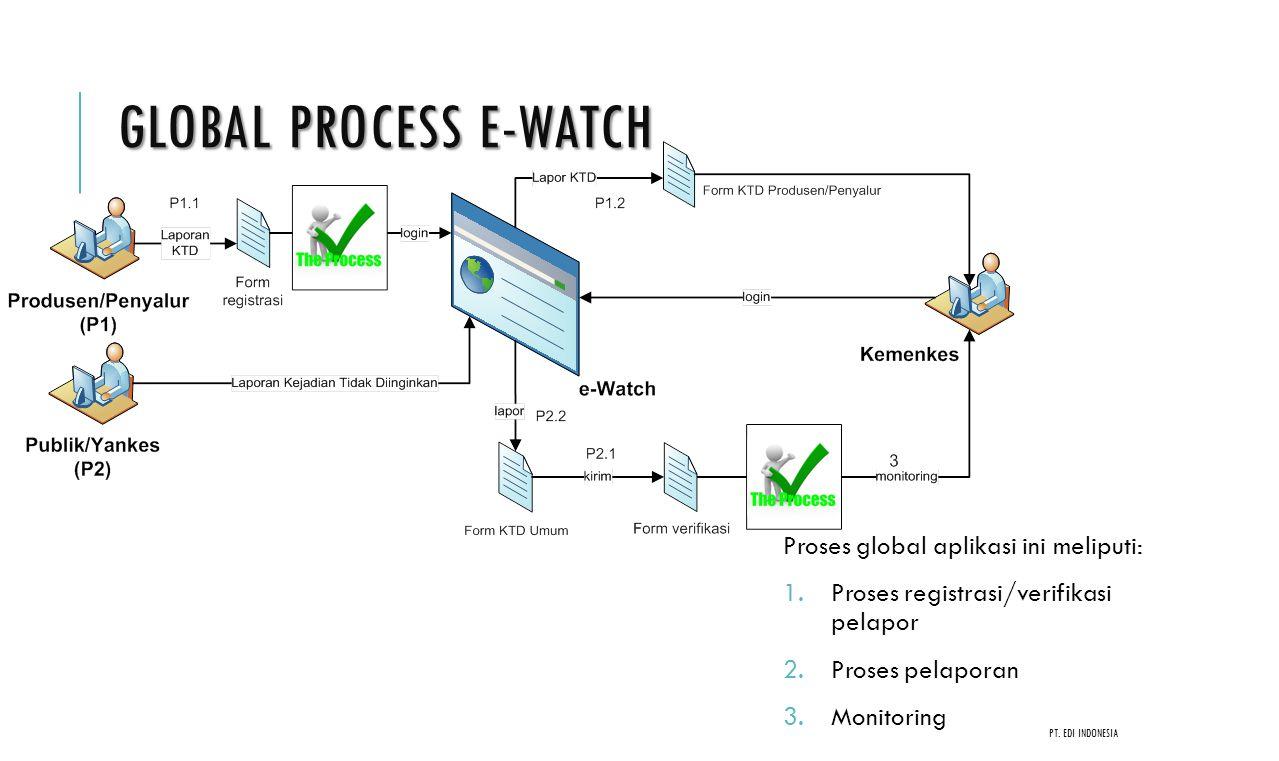 Global Process e-Watch