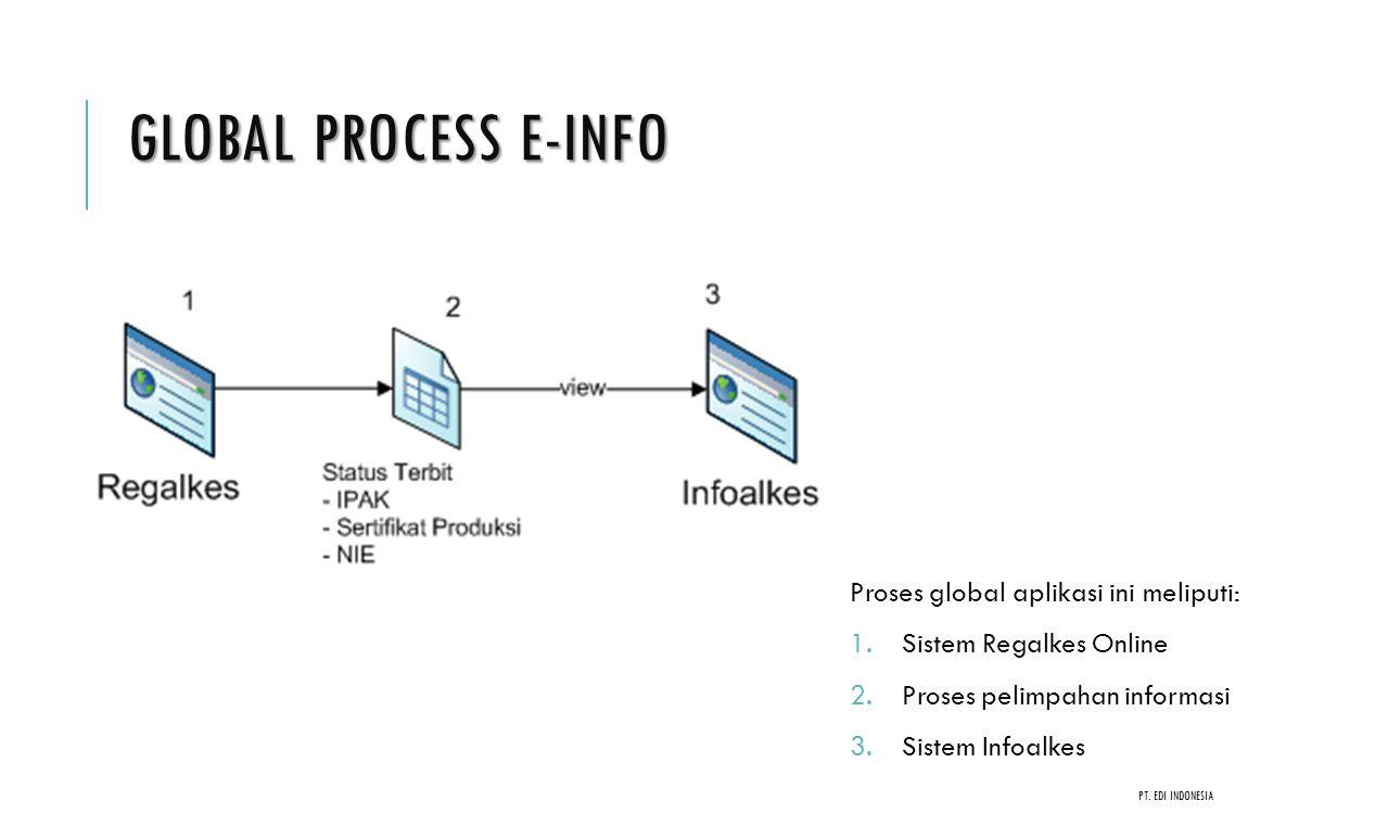 Global Process e-Info Proses global aplikasi ini meliputi: