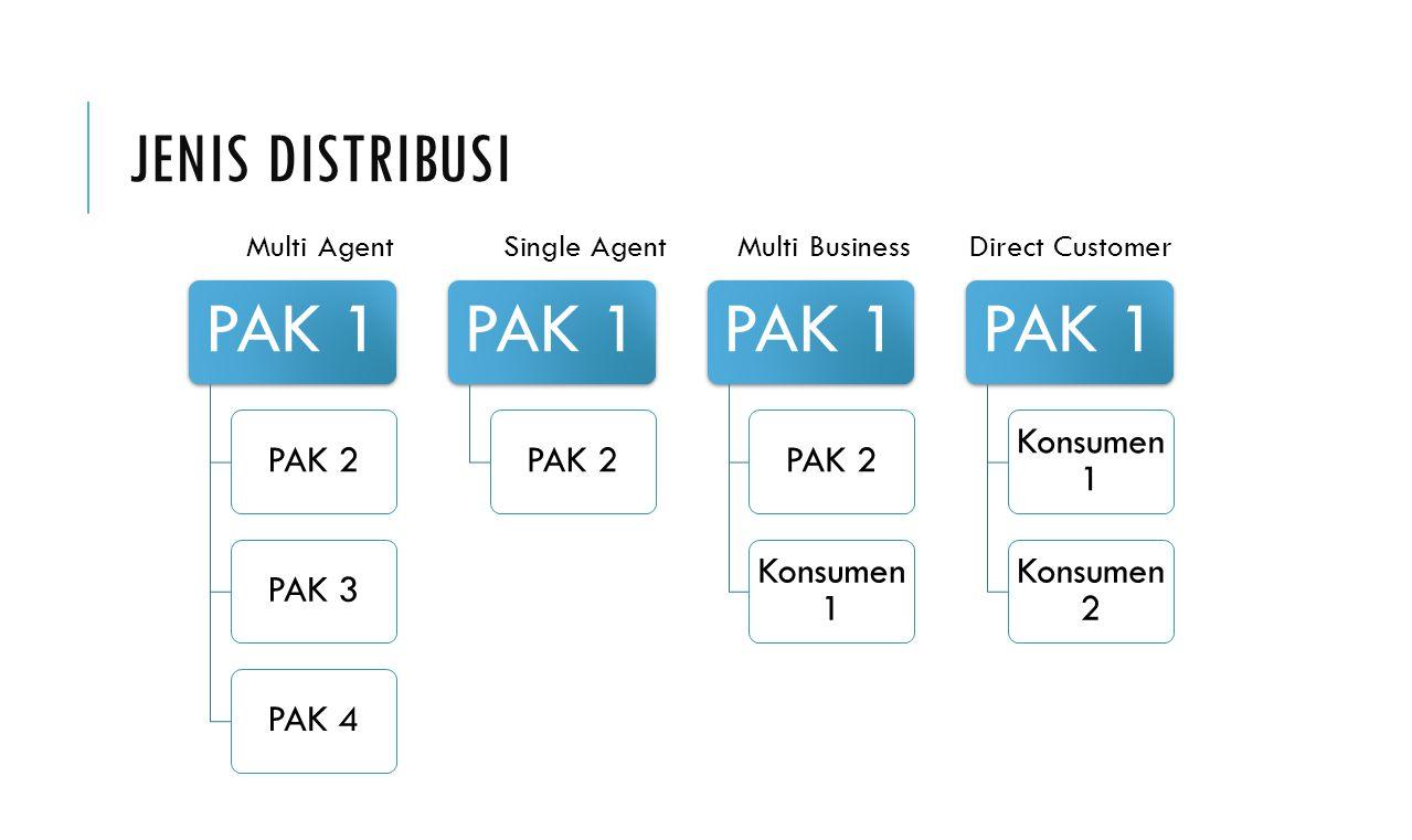 Jenis Distribusi PAK 1 PAK 2 PAK 3 PAK 4 Konsumen 1 Konsumen 2