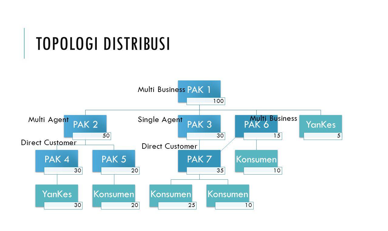 Topologi Distribusi PAK 1 PAK 2 PAK 4 YanKes PAK 5 Konsumen PAK 3