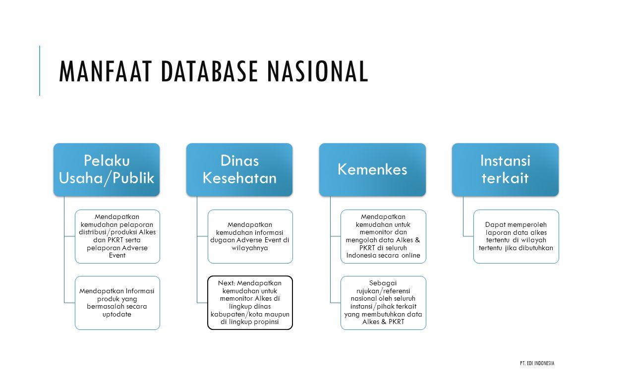 Manfaat Database Nasional