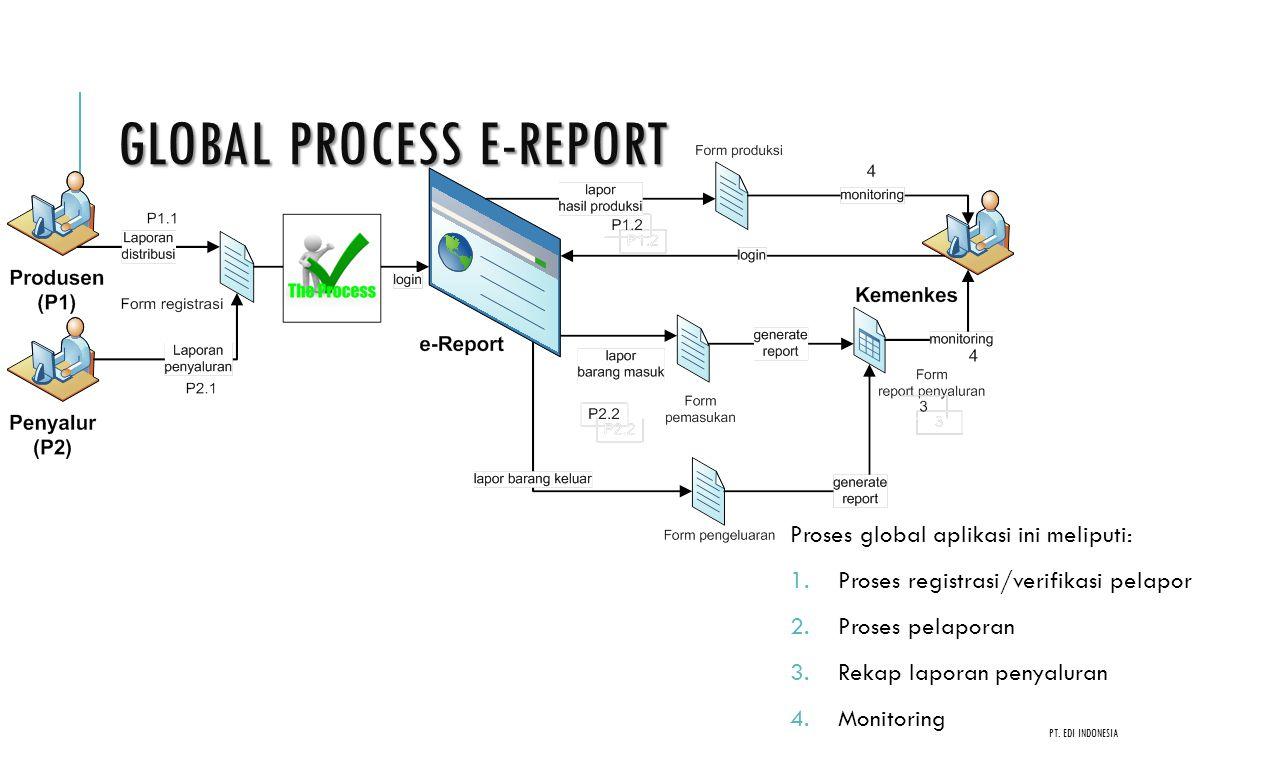 Global Process e-Report