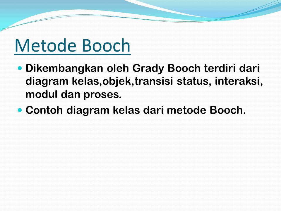 Metode Booch Dikembangkan oleh Grady Booch terdiri dari diagram kelas,objek,transisi status, interaksi, modul dan proses.