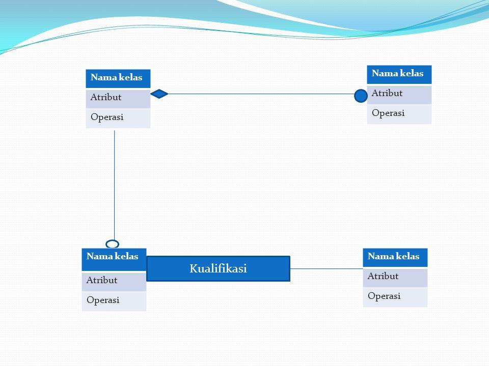 Kualifikasi Nama kelas Atribut Operasi Nama kelas Atribut Operasi