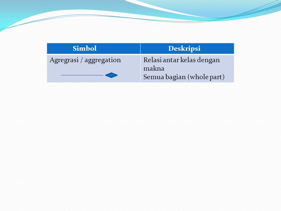 Simbol Deskripsi Agregrasi / aggregation Relasi antar kelas dengan makna Semua bagian (whole part)