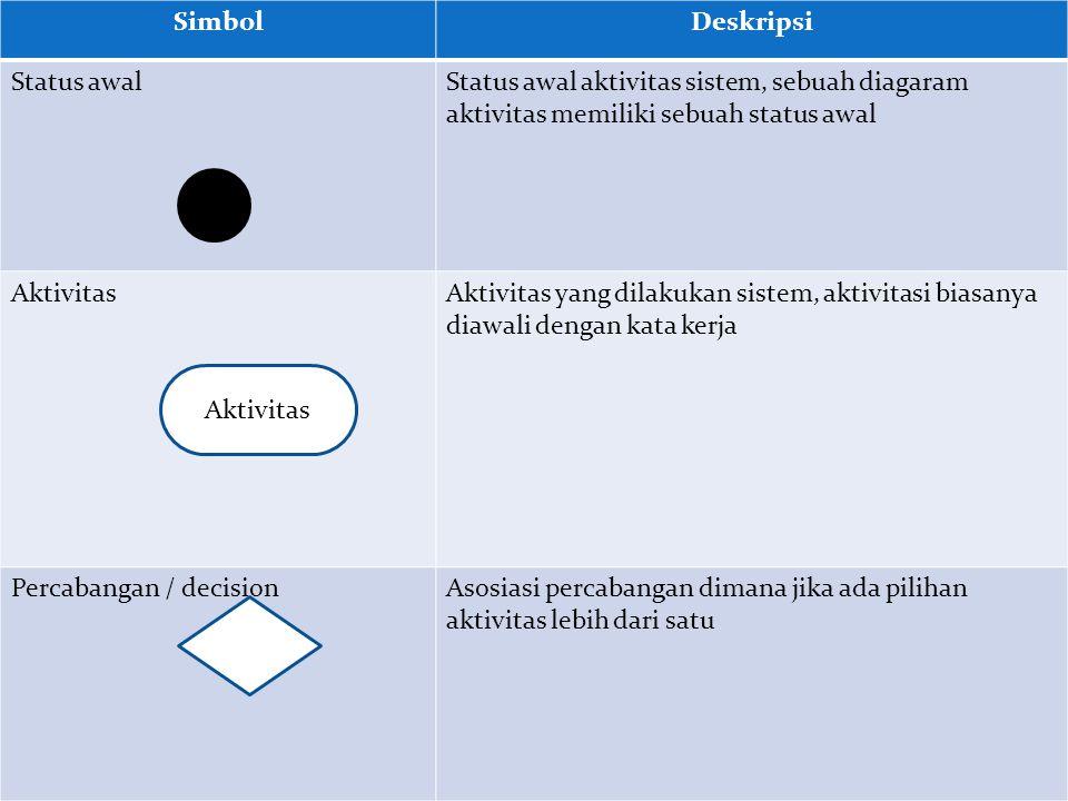 Simbol Deskripsi. Status awal. Status awal aktivitas sistem, sebuah diagaram aktivitas memiliki sebuah status awal.