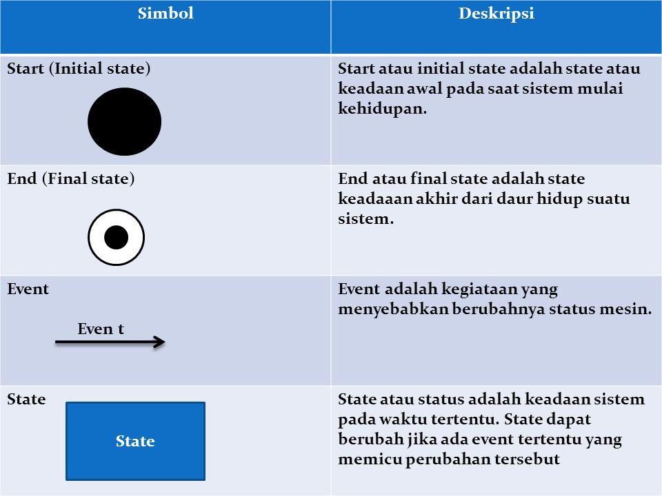 Simbol Deskripsi. Start (Initial state) Start atau initial state adalah state atau keadaan awal pada saat sistem mulai kehidupan.
