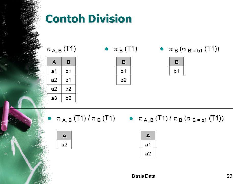 Contoh Division  A, B (T1)  B (T1)  B ( B = b1 (T1))