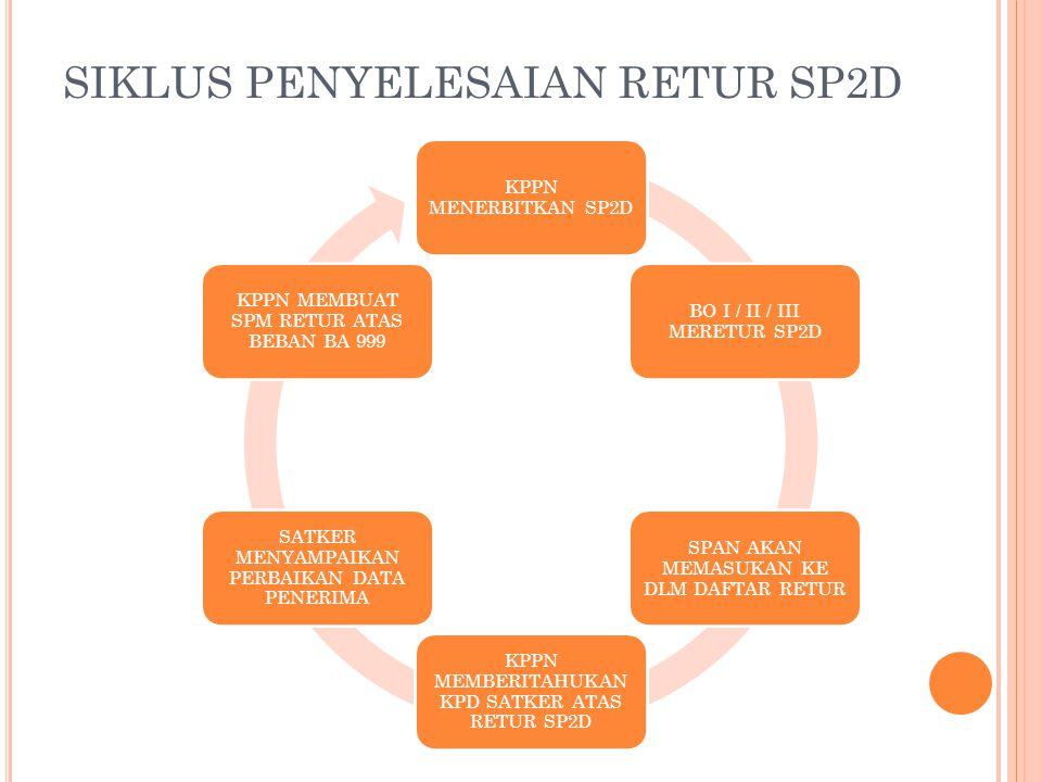 SIKLUS PENYELESAIAN RETUR SP2D