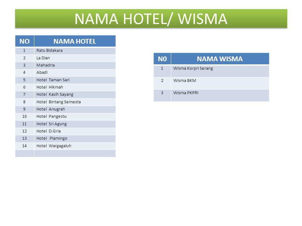 NAMA HOTEL/ WISMA NO NAMA HOTEL N0 NAMA WISMA 1 Ratu Bidakara 2