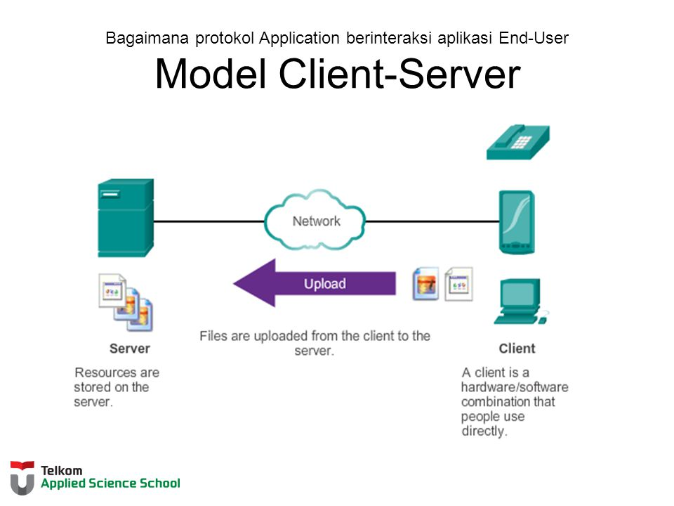 Bagaimana protokol Application berinteraksi aplikasi End-User Model Client-Server